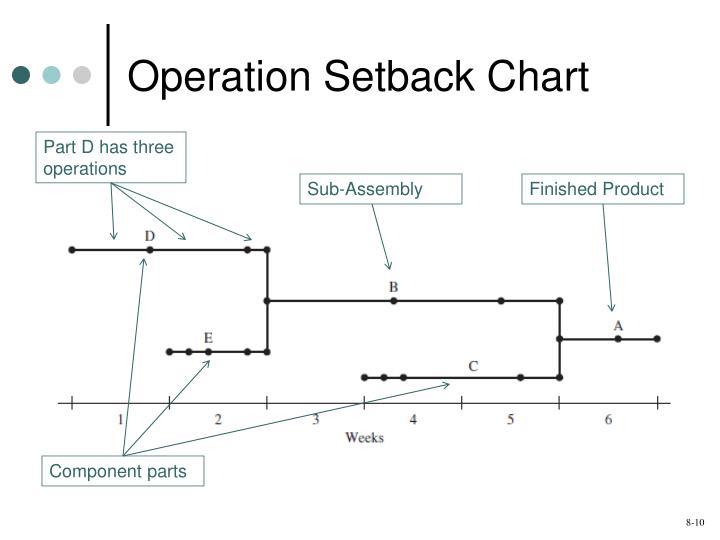 Operation Setback Chart