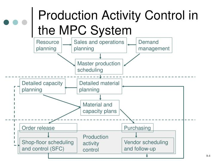 Production Activity Control in the MPC System