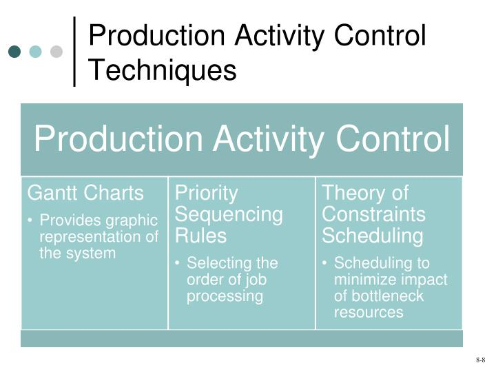 Production Activity Control Techniques