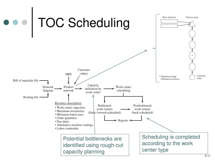 TOC Scheduling