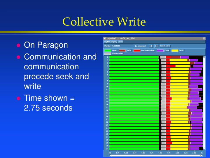 Collective Write