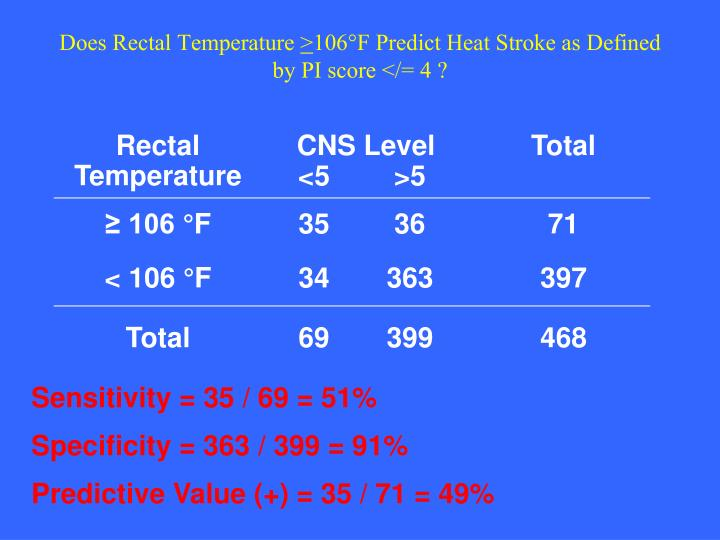 Does Rectal Temperature