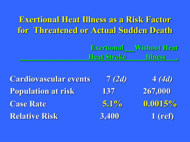 Exertional Heat Illness as a Risk Factor for  Threatened or Actual Sudden Death
