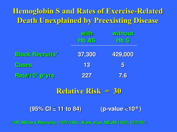 Hemoglobin S and Rates of Exercise-Related Death Unexplained by Preexisting Disease