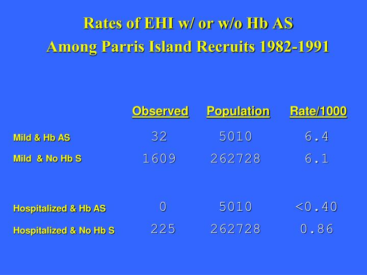 Rates of EHI w/ or w/o Hb AS