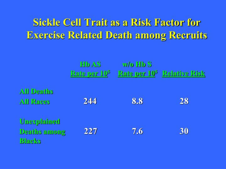 Sickle Cell Trait as a Risk Factor for Exercise Related Death among Recruits