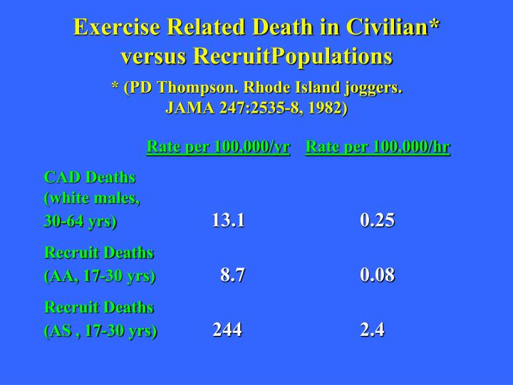 Exercise Related Death in Civilian*