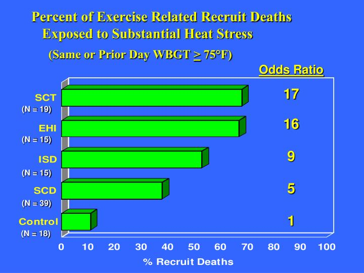 Percent of Exercise Related Recruit Deaths
