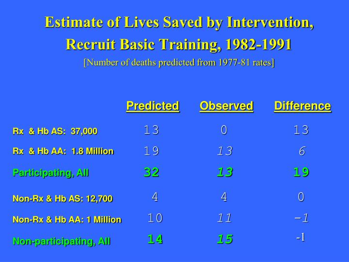 Estimate of Lives Saved by Intervention,