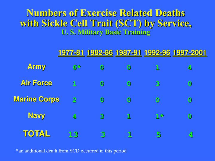 Numbers of Exercise Related Deaths
