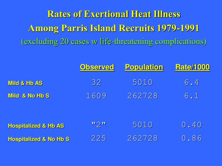 Rates of Exertional Heat Illness