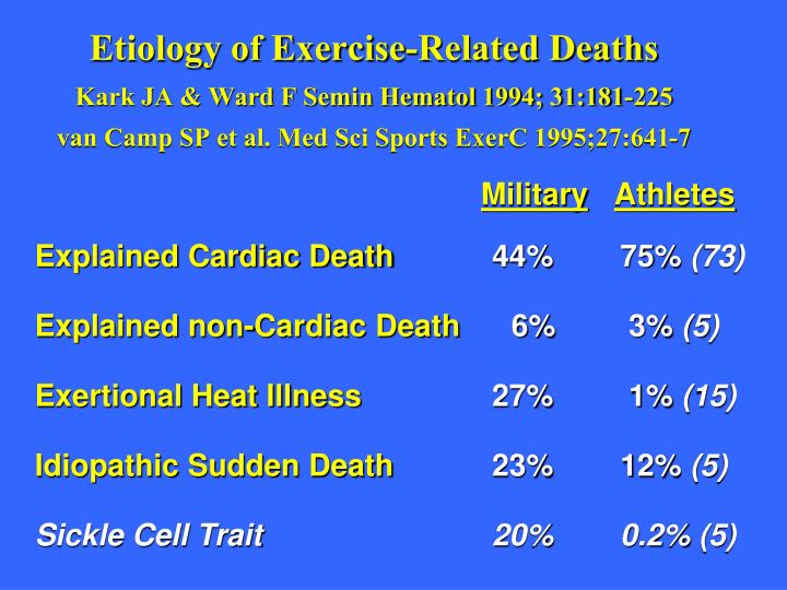Etiology of Exercise-Related Deaths