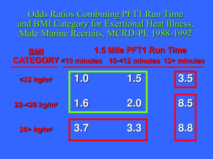 Odds Ratios Combining PFT1 Run Time