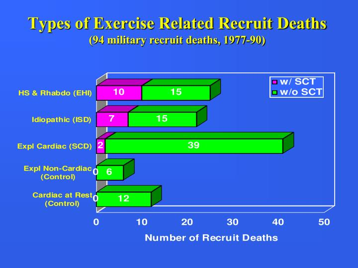 Types of Exercise Related Recruit Deaths