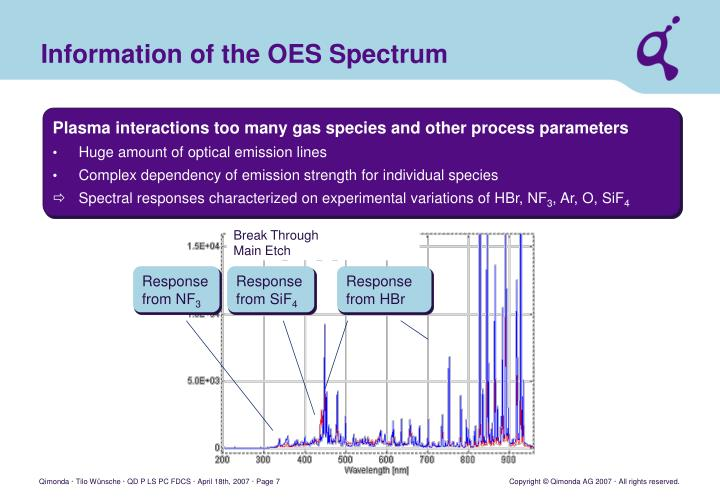 Information of the OES Spectrum