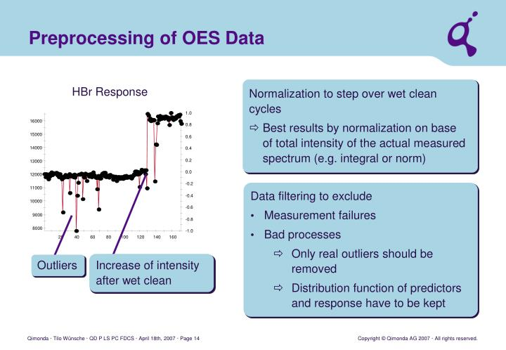 Preprocessing of OES Data