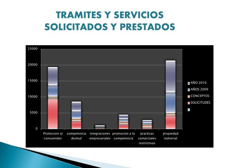 TRAMITES Y SERVICIOS SOLICITADOS Y PRESTADOS