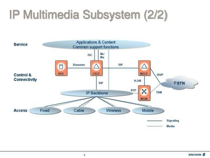 IP Multimedia Subsystem (2/2)