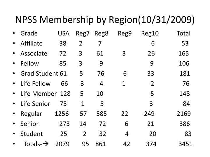 NPSS Membership by Region(10/31/2009)