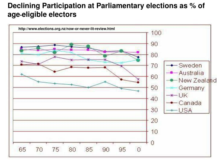 Declining Participation