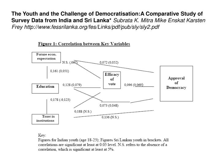 The Youth and the Challenge of Democratisation:A Comparative Study of Survey Data from India and Sri Lanka*