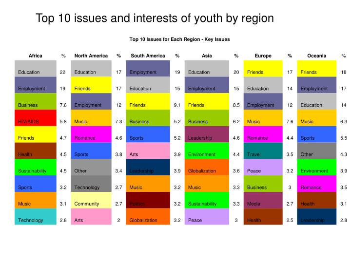 Top 10 issues and interests of youth by region