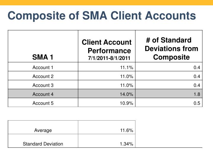 Composite of SMA Client Accounts