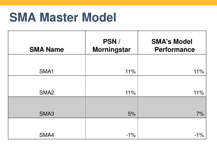 SMA Master Model