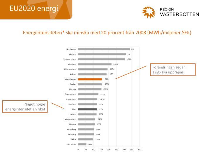 EU2020 energi