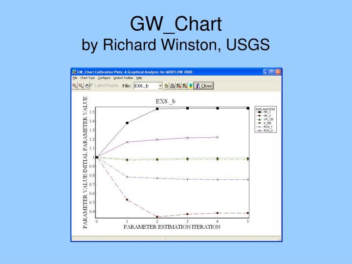 GW_Chart