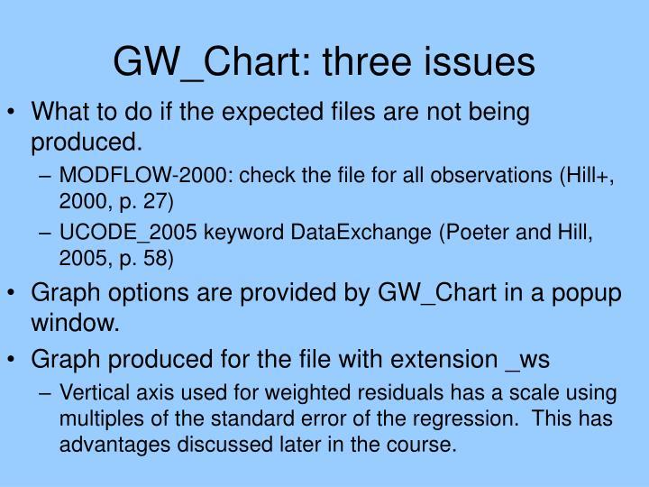 GW_Chart: three issues