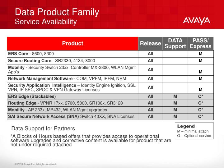 Data Product Family