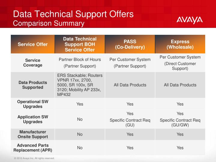 Data Technical Support Offers