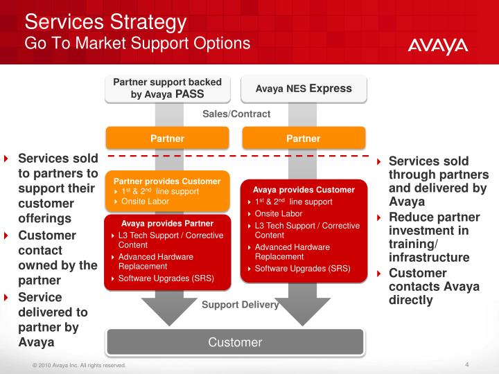 Avaya provides Customer