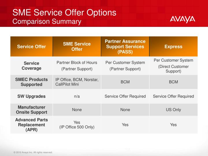 SME Service Offer Options