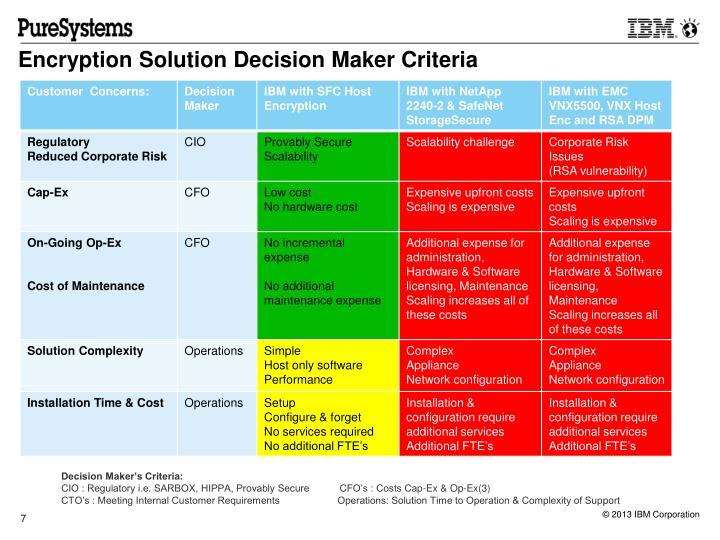 Encryption Solution Decision Maker Criteria