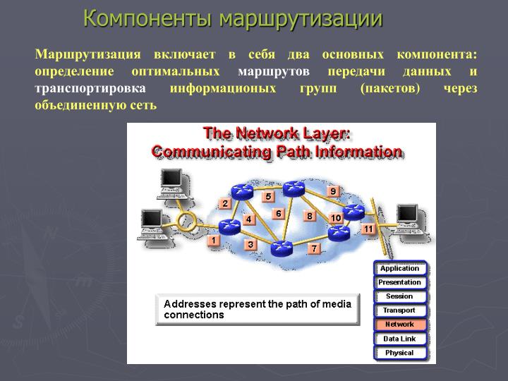 Компоненты маршрутизации