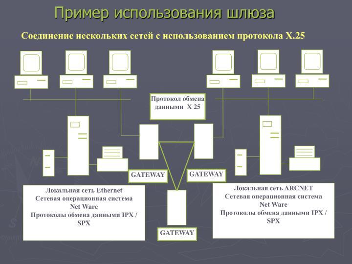 Протокол обмена данными  Х 25
