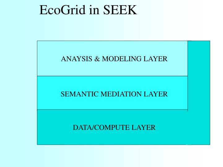 EcoGrid in SEEK