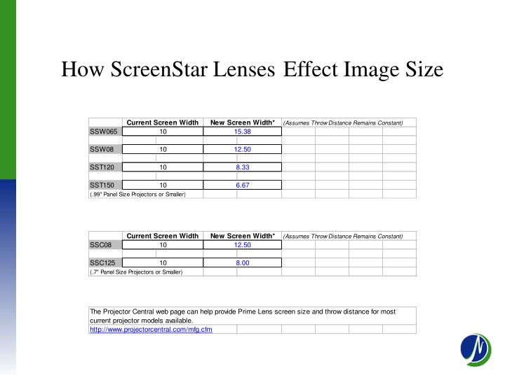 How ScreenStar Lenses