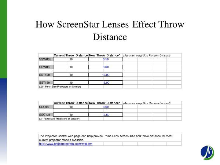 How ScreenStar Lenses