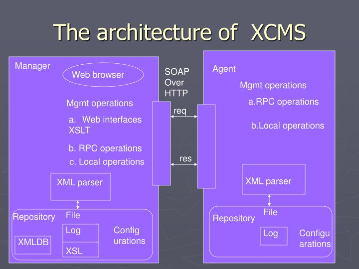 The architecture of  XCMS