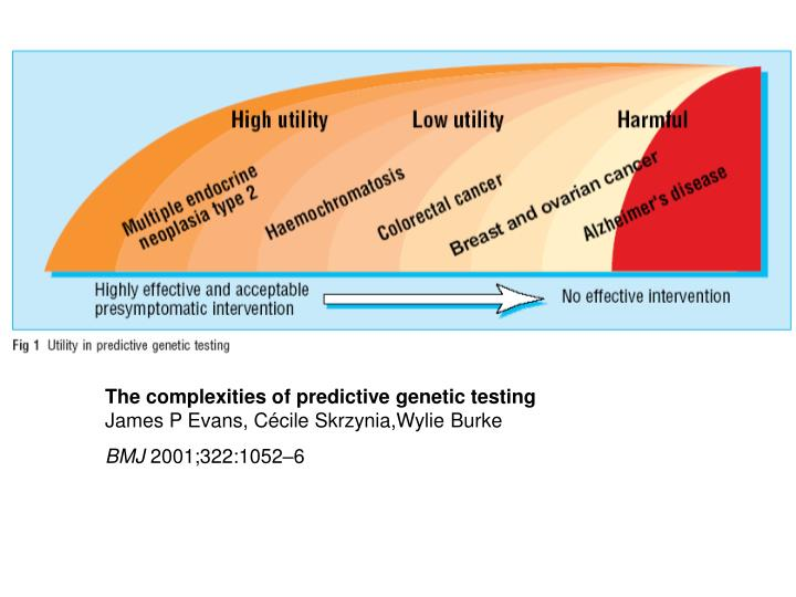 The complexities of predictive genetic testing