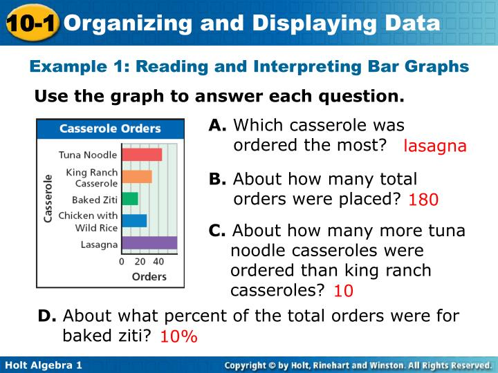 Example 1: Reading and Interpreting Bar Graphs