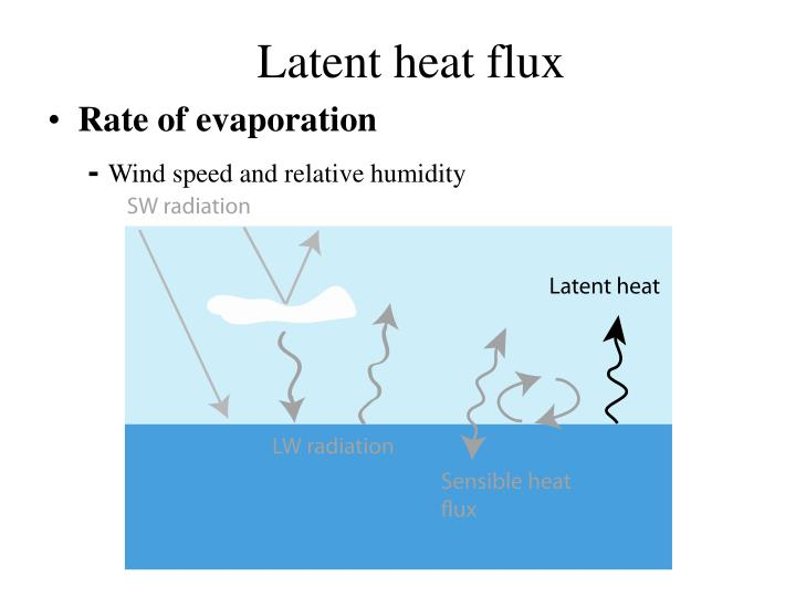 Rate of evaporation