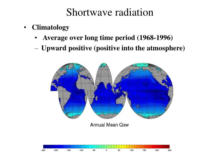 Shortwave radiation