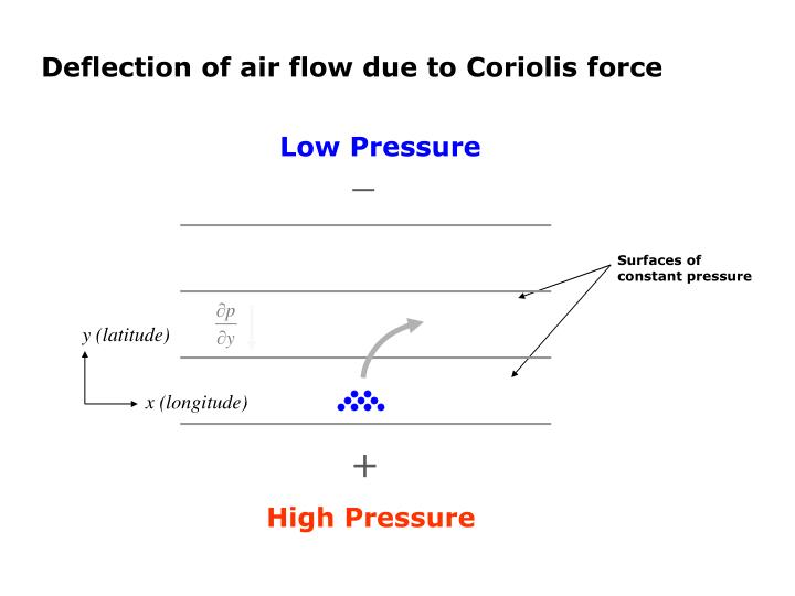 Deflection of air flow due to