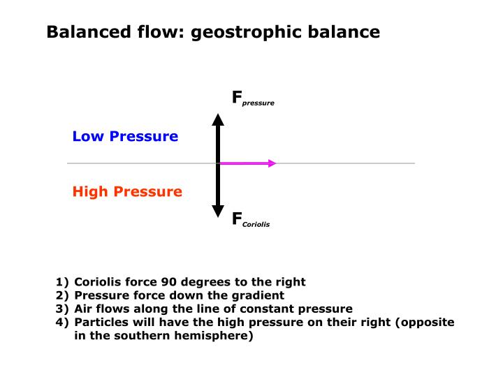 Balanced flow: geostrophic balance