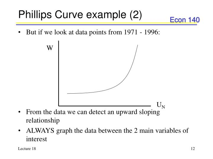Phillips Curve example (2)