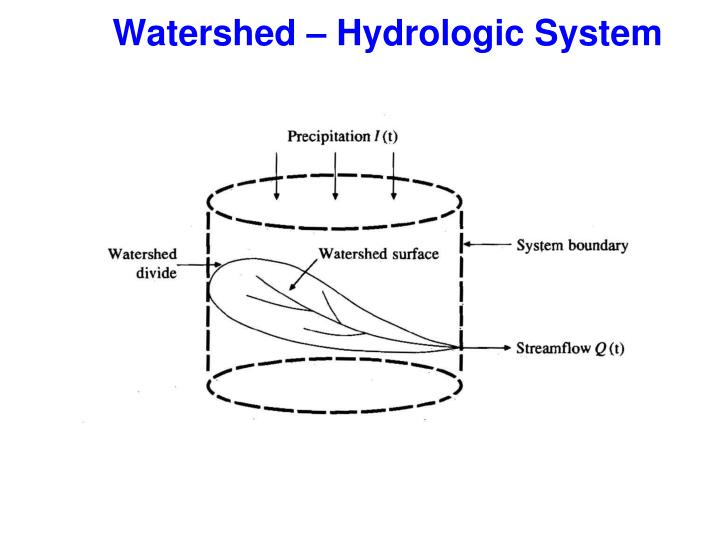 Watershed – Hydrologic System